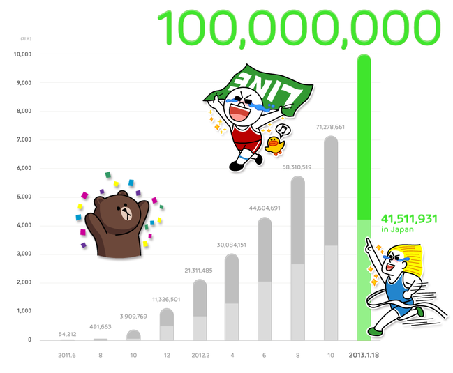 LINE1億人突破記念 キャンペーン&プレゼント